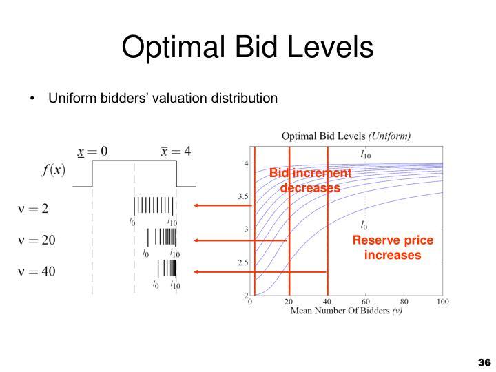 Optimal Bid Levels
