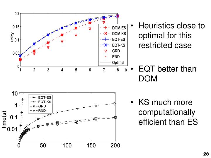 Heuristics close to optimal for this restricted case