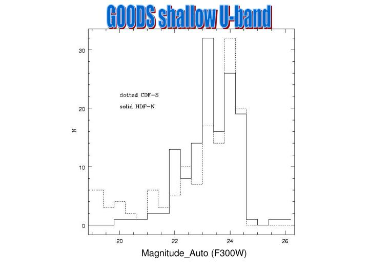 GOODS shallow U-band