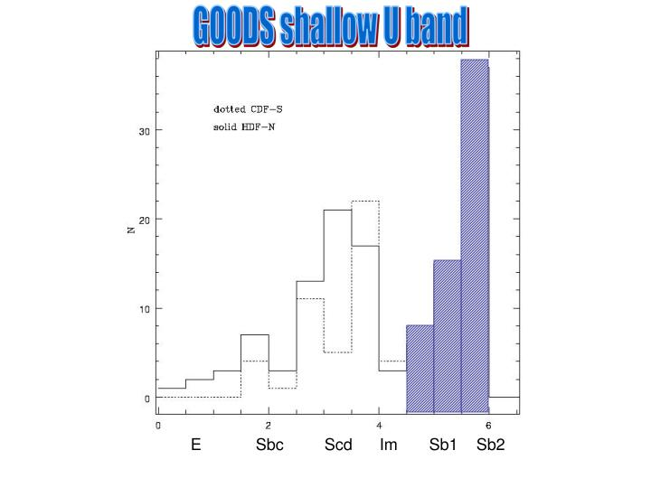 GOODS shallow U band