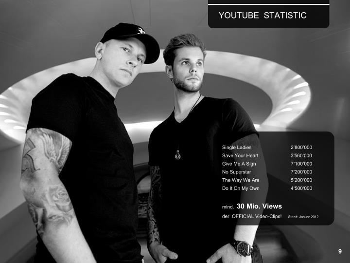 YOUTUBE  STATISTIC