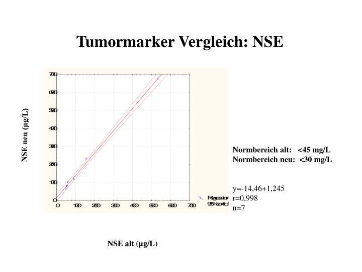 Tumormarker Vergleich: NSE