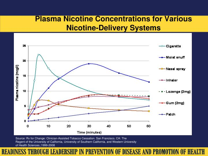 Plasma Nicotine Concentrations for Various Nicotine-Delivery Systems