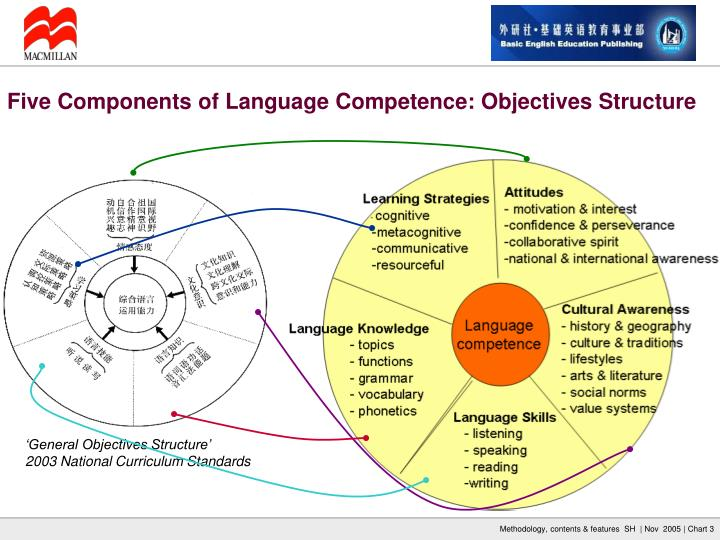 Five Components of Language Competence: Objectives Structure