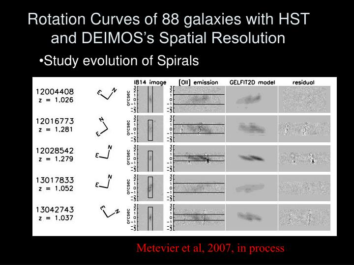 Rotation Curves of 88 galaxies with HST and DEIMOS's Spatial Resolution