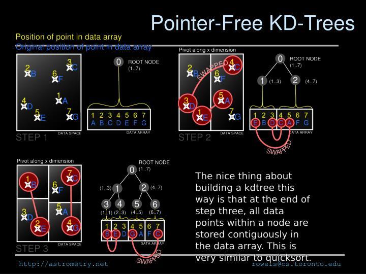 Pointer-Free KD-Trees