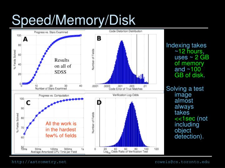 Speed/Memory/Disk