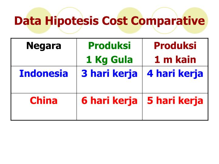 Data Hipotesis Cost Comparative