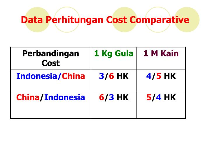 Data Perhitungan Cost Comparative
