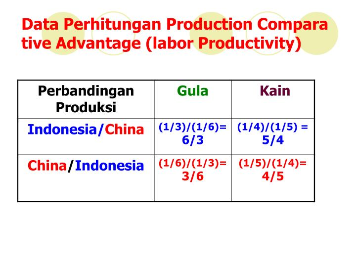 Data Perhitungan Production Compara tive Advantage (labor Productivity)