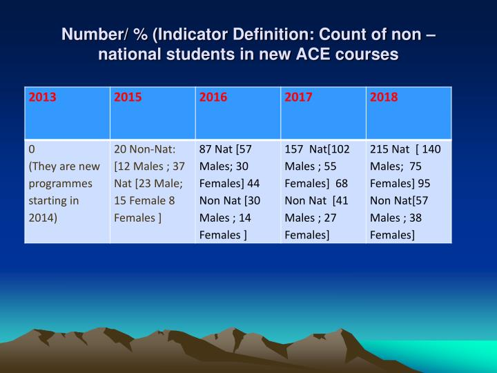 Number/ % (Indicator Definition: Count of non –national students in new ACE courses