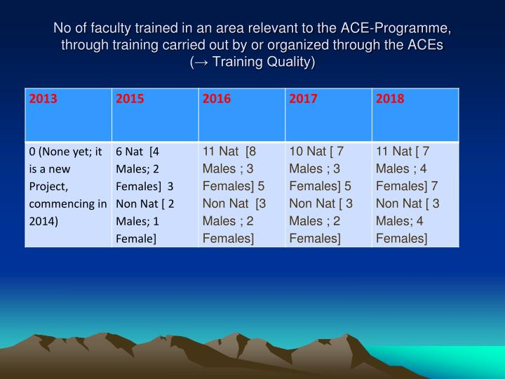 No of faculty trained in an area relevant to the ACE-Programme, through training carried out by or organized through the ACEs                                                                     (→ Training Quality)
