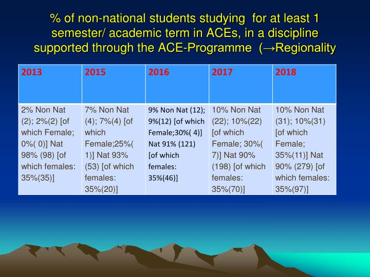% of non-national students studying  for at least 1 semester/ academic term in ACEs, in a discipline supported through the ACE-Programme  (→Regionality