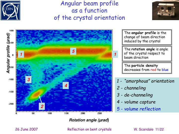 Angular beam profile