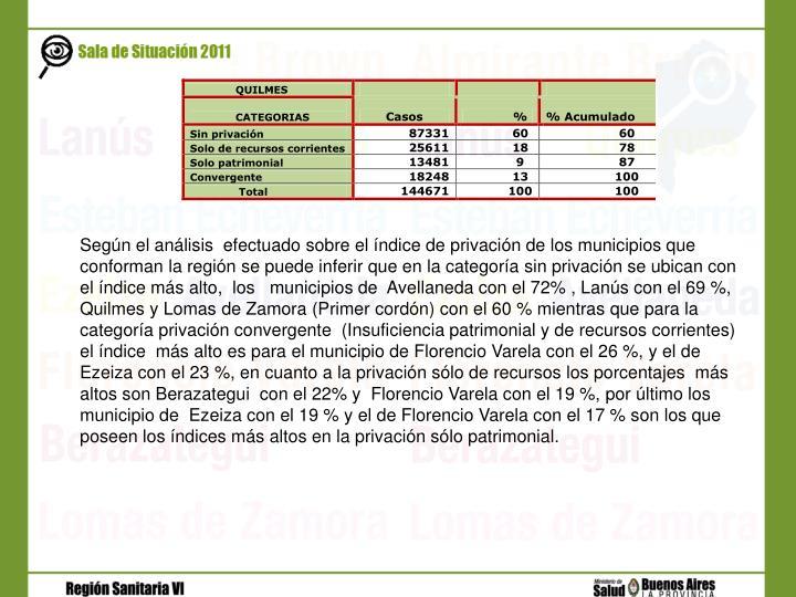 Según el análisis  efectuado sobre el índice de privación de los municipios que conforman la región se puede inferir que en la categoría sin privación se ubican con el índice más alto,  los   municipios de  Avellaneda con el 72% , Lanús con el 69 %, Quilmes y Lomas de Zamora (Primer cordón) con el 60 % mientras que para la categoría privación convergente  (Insuficiencia patrimonial y de recursos corrientes)  el índice  más alto es para el municipio de Florencio Varela con el 26 %, y el de  Ezeiza con el 23 %, en cuanto a la privación sólo de recursos los porcentajes  más altos son Berazategui  con el 22% y  Florencio Varela con el 19 %, por último los municipio de  Ezeiza con el 19 % y el de Florencio Varela con el 17 % son los que poseen los índices más altos en la privación sólo patrimonial.