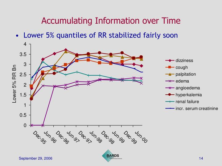 Accumulating Information over Time