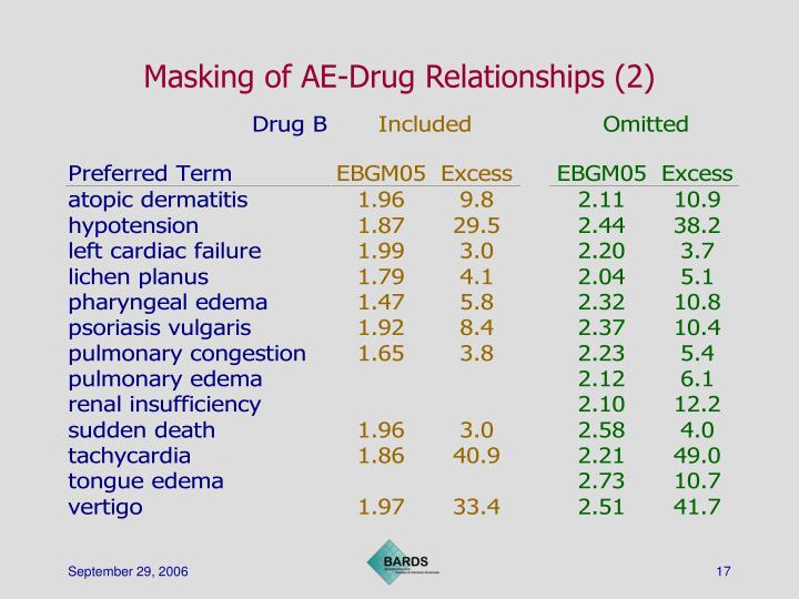 Masking of AE-Drug Relationships (2)