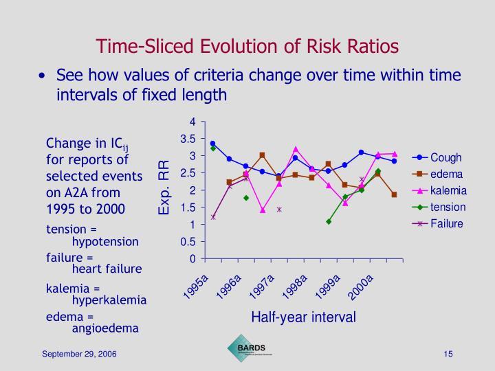 Time-Sliced Evolution of Risk Ratios