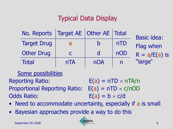 Typical Data Display