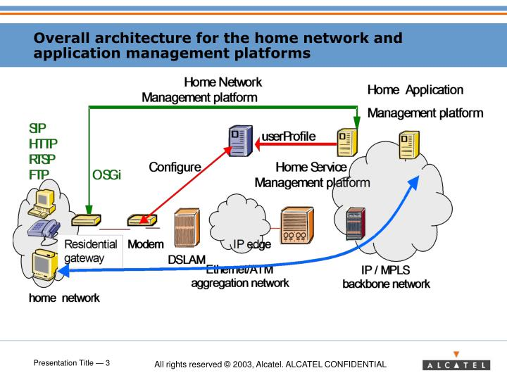 Overall architecture for the home network and application management platforms