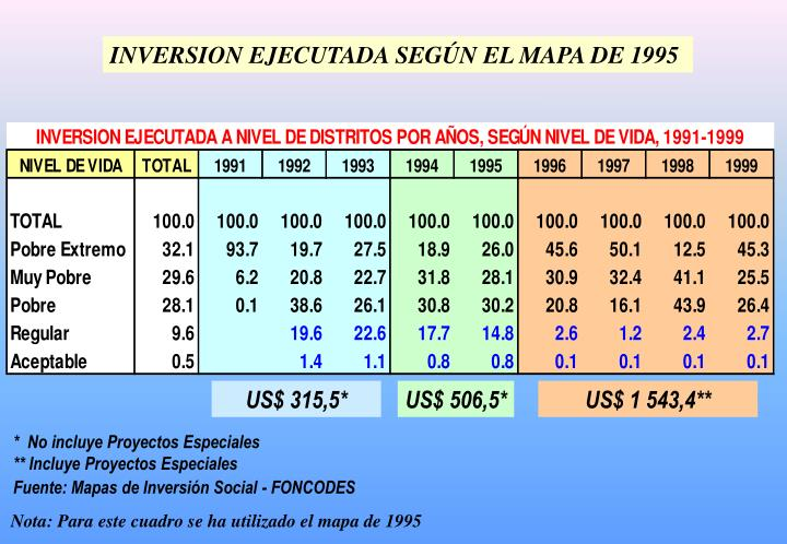 INVERSION EJECUTADA SEGÚN EL MAPA DE 1995