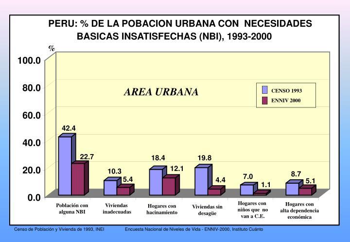 PERU: % DE LA POBACION URBANA CON  NECESIDADES