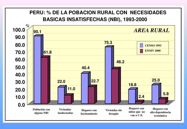 PERU: % DE LA POBACION RURAL CON  NECESIDADES