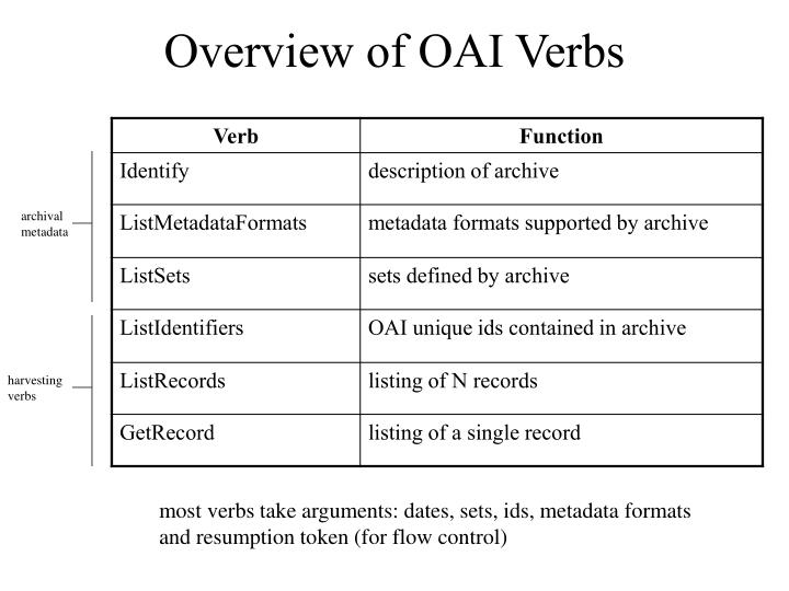 Overview of OAI Verbs
