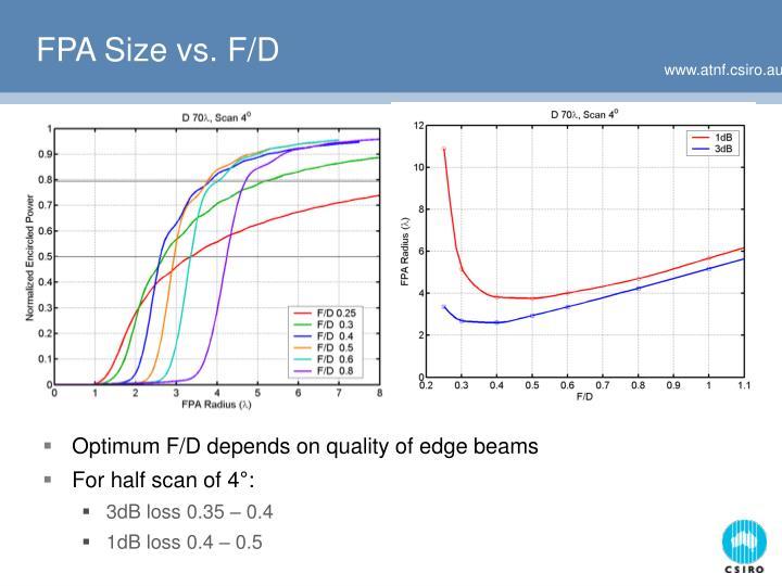 FPA Size vs. F/D