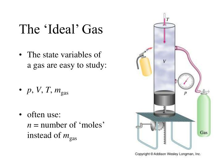 The 'Ideal' Gas
