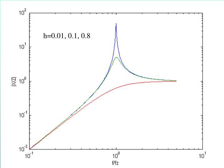 h=0.01, 0.1, 0.8