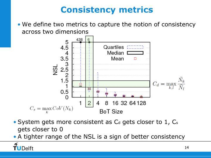 Consistency metrics