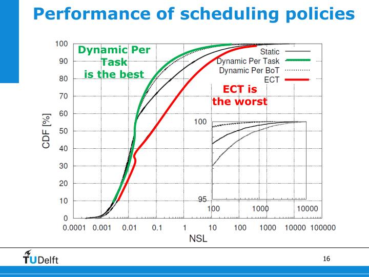 Performance of scheduling policies