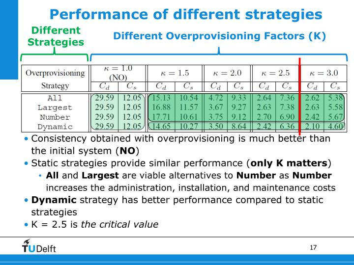 Performance of different strategies