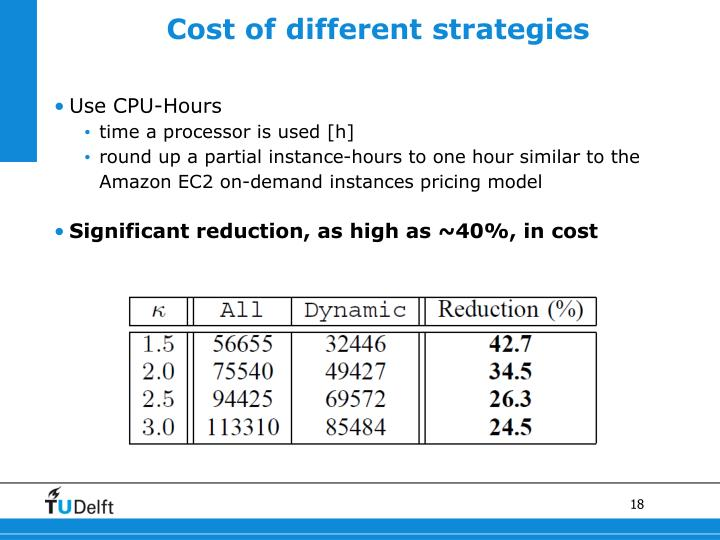 Cost of different strategies