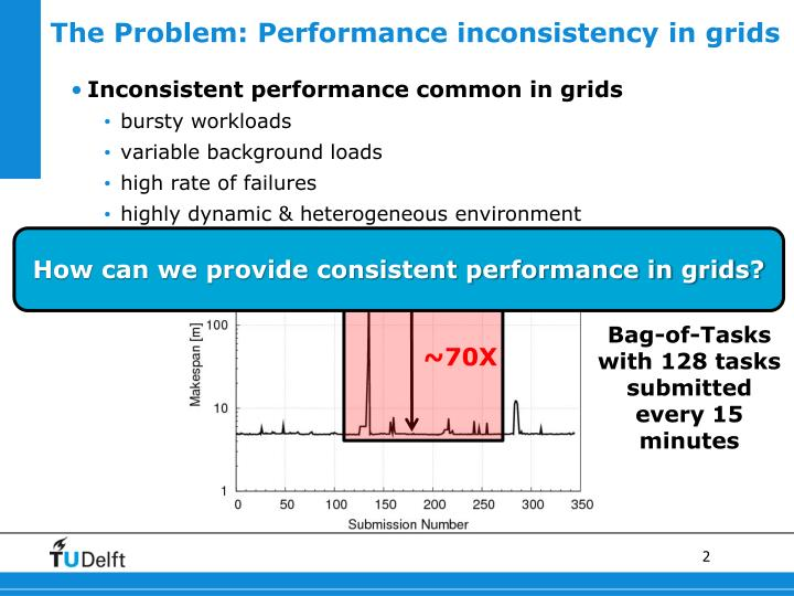 The Problem: Performance inconsistency in grids
