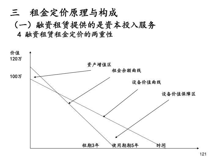 三  租金定价原理与构成