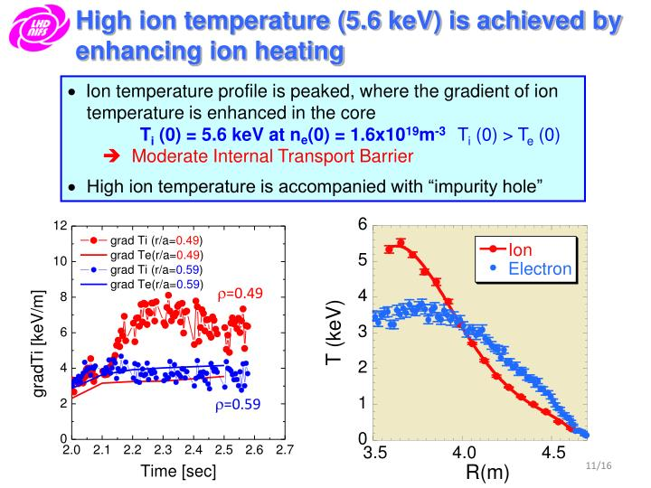 High ion temperature (5.6 keV) is achieved by enhancing ion heating