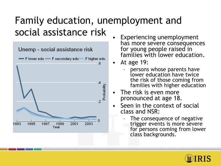 Family education, unemployment and social assistance risk