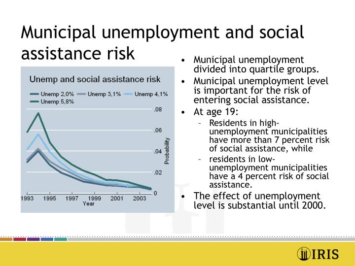 Municipal unemployment and social assistance risk