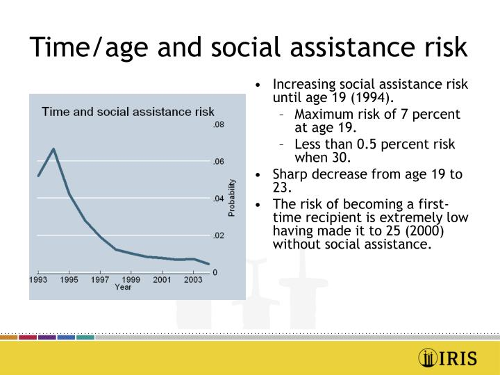 Time/age and social assistance risk