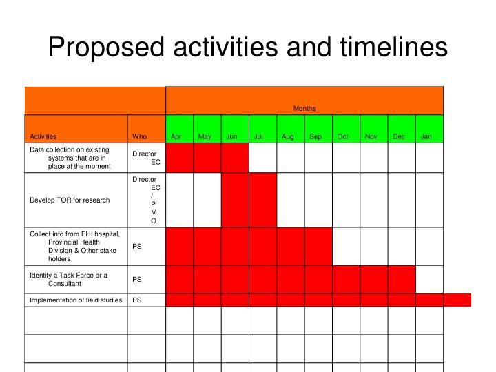 Proposed activities and timelines