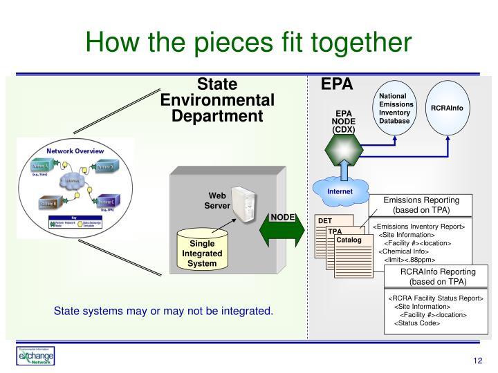 State Environmental Department