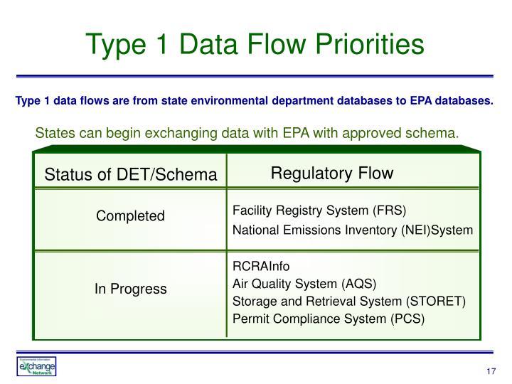 Type 1 Data Flow Priorities