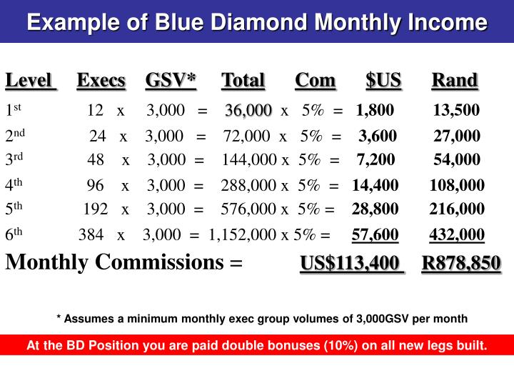 Example of Blue Diamond Monthly Income