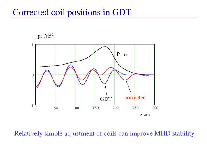 Corrected coil positions in GDT
