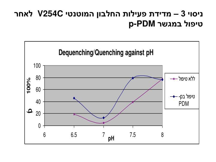 ניסוי 3 – מדידת פעילות החלבון המוטנטי