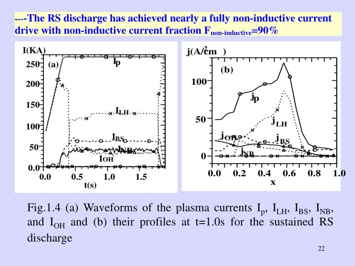 Fig.1.4 (a) Waveforms of the plasma currents I
