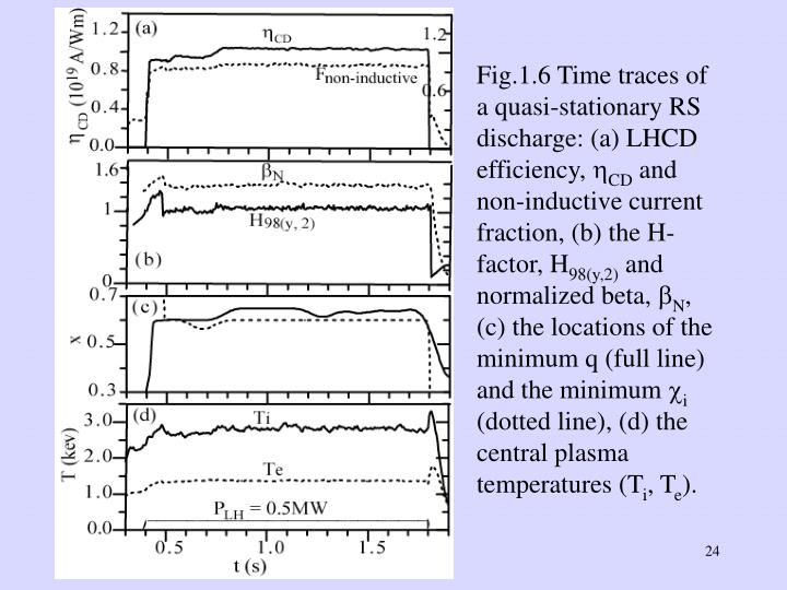 Fig.1.6 Time traces of a quasi-stationary RS discharge: (a) LHCD efficiency,