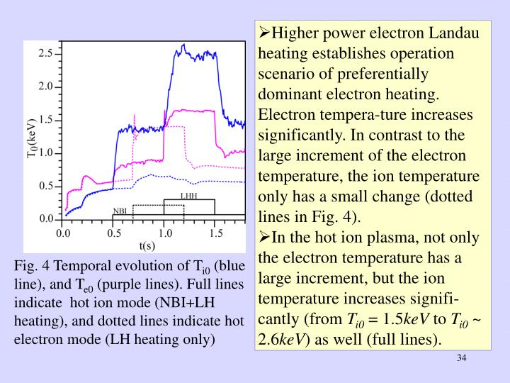 Higher power electron Landau heating establishes operation scenario of preferentially dominant electron heating. Electron tempera-ture increases significantly. In contrast to the large increment of the electron temperature, the ion temperature only has a small change (dotted lines in Fig. 4).